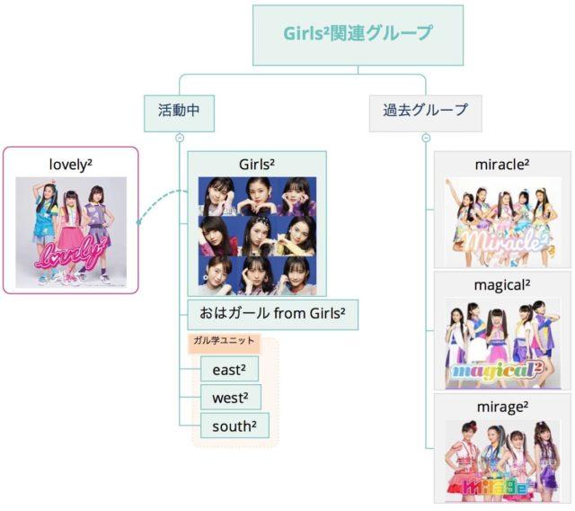 Girls²関連グループ(2020:09:23時点)