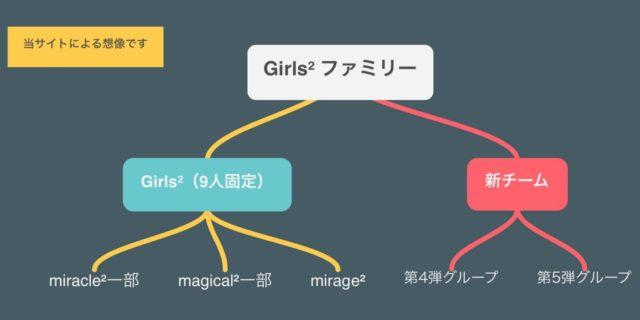Girls²メンバー推移予想1