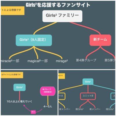 Girls²の今後のメンバー推移