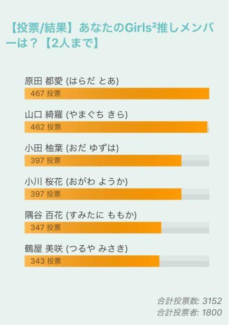 2019-10-23人気メンバー投票