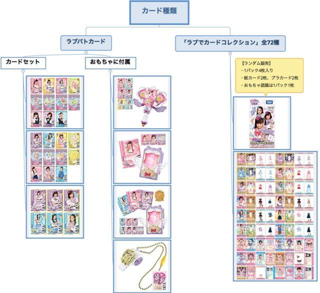 ラブパトのカード種類2020-0603